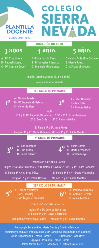 Plantilla docente 2019/2020